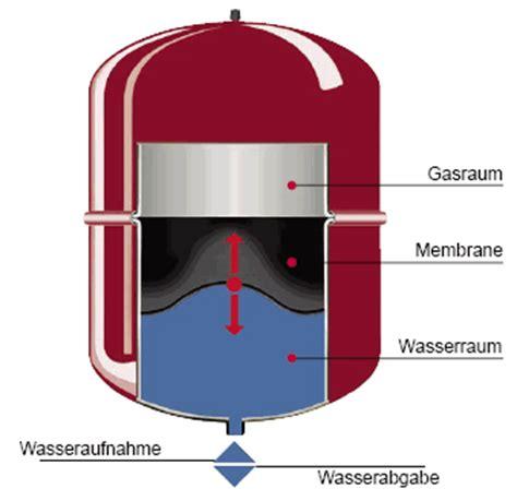 membran ausdehnungsgefaess einfach berechnen sbz monteur