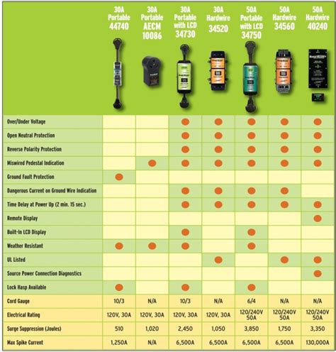 chart appliance amperage surge where wattage wire trc matching