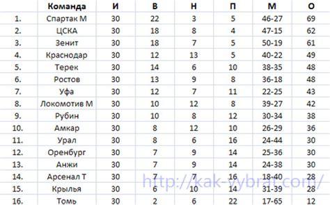Турнирная таблица россии 2016 2017 по футболу