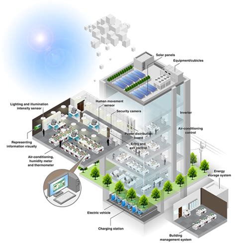 lighting system in building are you implementing internet of things with the right