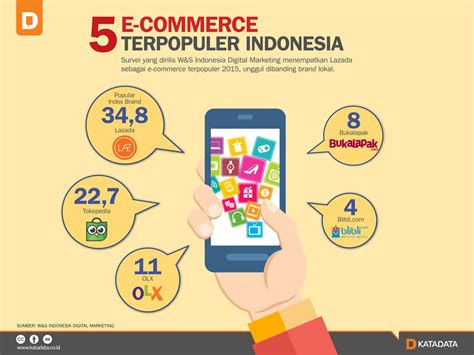 commerce terpopuler indonesia katadata news