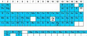 Sulfuric Acid Periodic Table Symbol