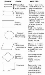 Diagramas De Flujo  Simbologia Y Significado