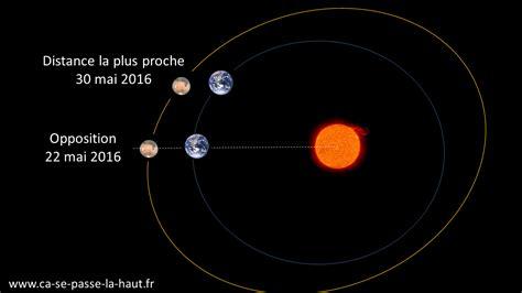 Quelle Est La Distance Entre Mars Et Le Soleil by Distance Soleil Mars