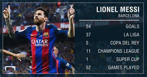 Who has scored the most goals in all competitions in 2016 ...