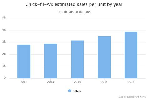 Chick-fil-A Is The Hottest Big Chain In The Country - Moxye