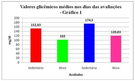 comparacao de indice glicemico  gordura corporal entre