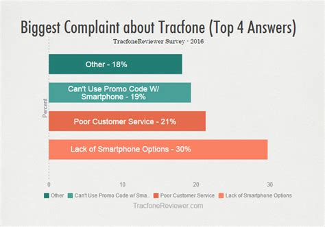 tracfone customer service phone number tracfonereviewer why do you use tracfone