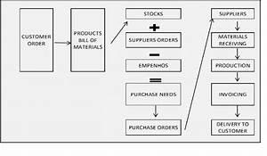 Company A Mrp Process