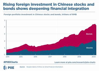 Foreign Investment Deepening Bonds Stocks Financial Chinese