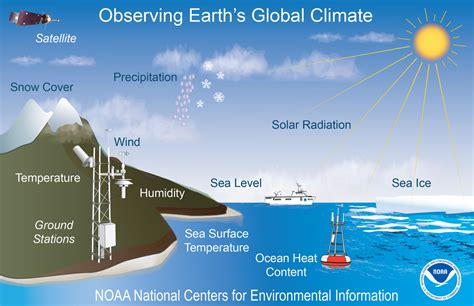 What's the Difference Between Weather and Climate?   News ...