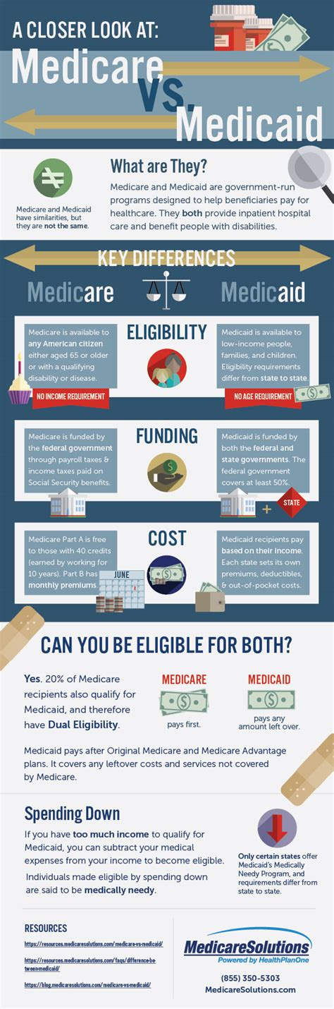 difference  medicare  medicaid