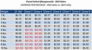 Usps Weight Rates Chart Usps Postage Rates Postage Rates 2015 Ecommerceweekly Com