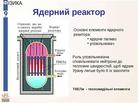 Ядерный реактор принцип работы устройство и схема
