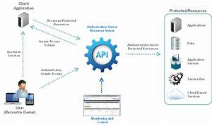 Introduction To Api Gateway Oauth 2 0