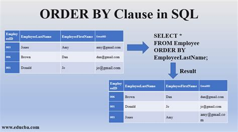 sql order clause introduction