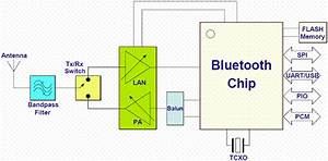 Bluetooth 4 1 Low Energy Embedded Dual Mode Module