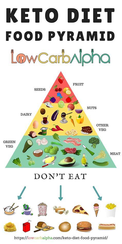 keto diet food pyramid keto food pyramid food pyramid