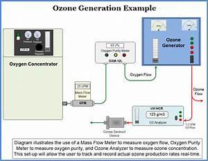 Gas Sensors Uv-hcr Ozone Analyzer Rental