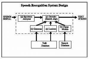 Components Of A Speech Recognition Device A  Signal Analysis The First