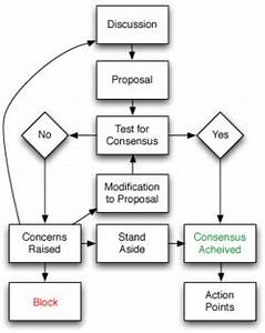 consensus decision making wikipedia With sample flowchart representing the decision process to add a new