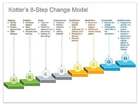 Kotter's 8 Step Change Model  Illustrating Kotter's 8