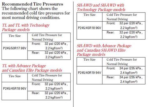 Tire Pressure?  Acurazine  Acura Enthusiast Community
