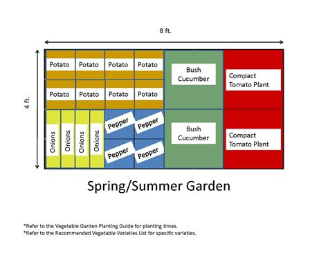 spring or summer vegetable garden layout plans and spacing