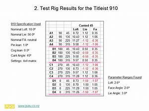 Cad Analysis Of Titleist 910 Adjustment Top Secret