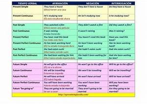 M U00e1s De 25 Ideas Incre U00edbles Sobre Tabla De Verbos En