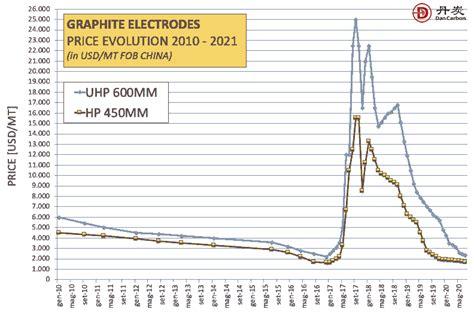 graphite electrode price updating dancrabon