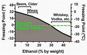 Pt Diagram Ethanol Image collections - How To Guide And ...