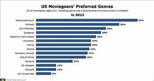 Chart Of Preferred Genres Media Studies