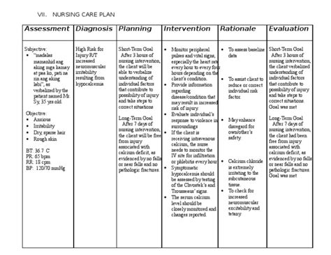 Nursing Care Plan For Hypocalcemia
