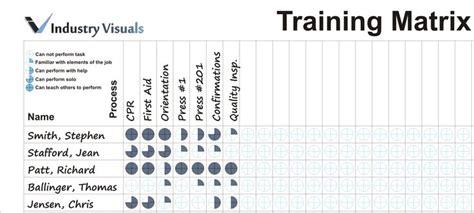 pin training matrix template dry erase  pinterest
