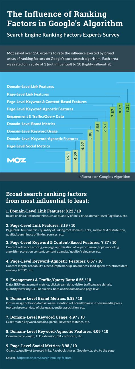 Seo Ranking Definition by Ranking Factors Home Moz