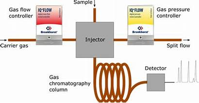 Chromatography Gas Mems Principle Equipment Technology Compact