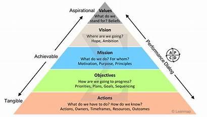 Strategy Deployment Pyramid Roadmap Vision Goals Plan