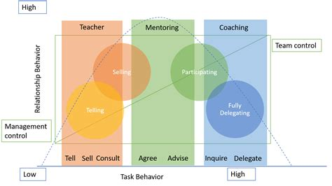 mentor   coach blochostergaard aps