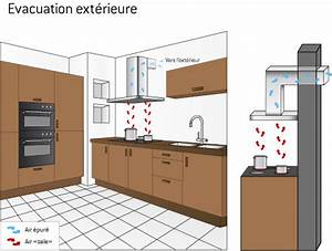 hotte a extraction exterieure ooreka With hottes sans evacuation exterieure