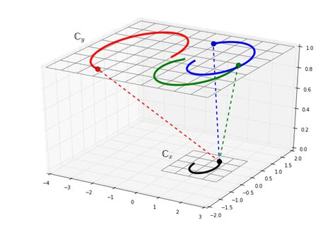 python matplotlib 3d with multiple axes stack overflow