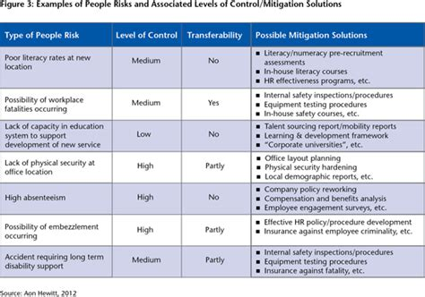 risk and mitigation plan template 22 images of work safety mitigation plan template leseriail