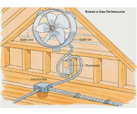 how does an attic fan work installation of wall mounted bathroom exhaust fans ehow