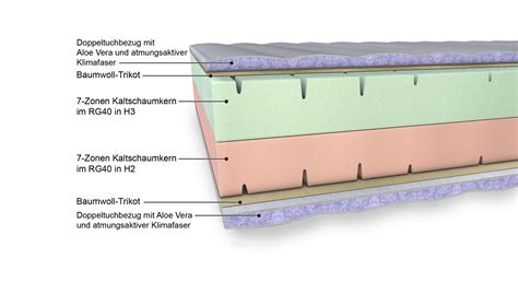 latexmatratze oder kaltschaummatratze exklusive 7 zonen kaltschaummatratze saliente bc collection