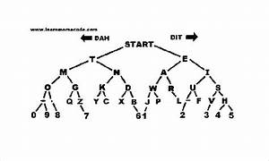 5 morse code chart templates doc pdf excel free With morse code diagram
