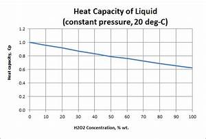 H2o2 Heat Capacity Of Liquid Hydrogen Peroxide