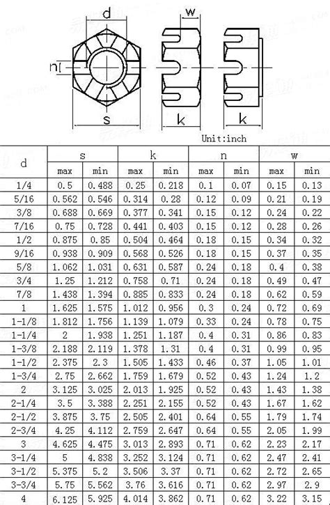 ANSI/ASME B 18.2.2 - 2010Heavy Hex Slotted Nuts [Table 11]