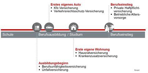 Vorsorge Versicherungen Fuer Studenten Und Azubis by Metallplus Azubis Und Studenten