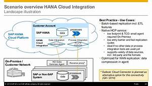 Integrate Existing Systems And Replicate Data To Sap Hana Cloud Platf U2026