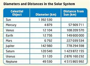 Scale of Solar System Calculator (page 2) - Pics about space